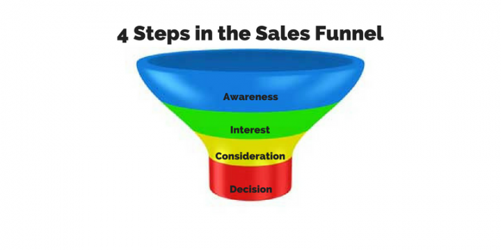 4 Key Steps in Marketing & Sales Funnels